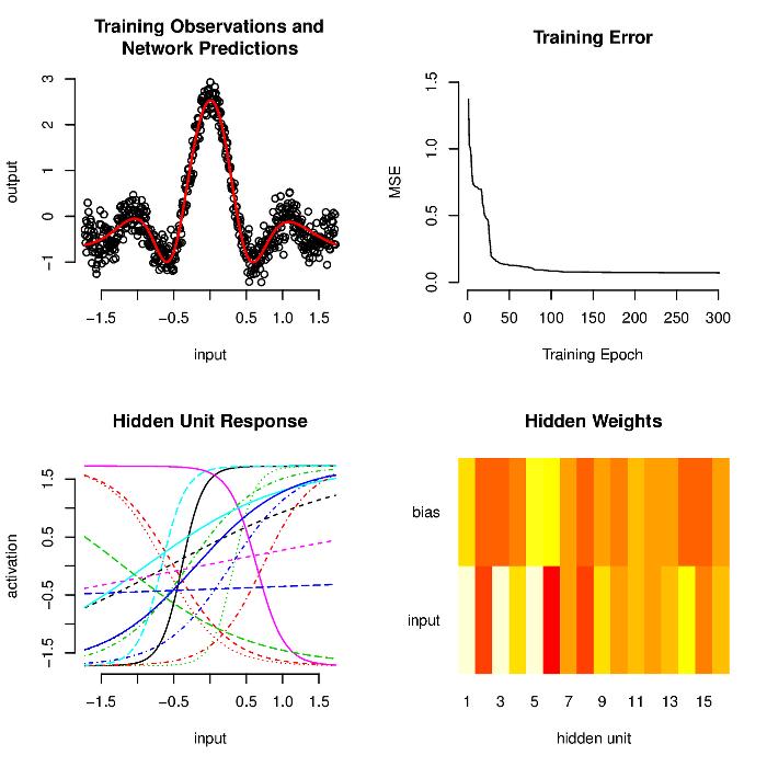 Feedforward Neural Network fitting a sinc function.